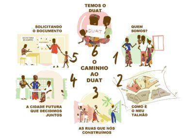 ¡Activo! «Defensa del derecho al accesso a la ciudad a través del reordenamiento urbano participativo y al acceso al título de DUAT en asentamientos informales de Maputo»