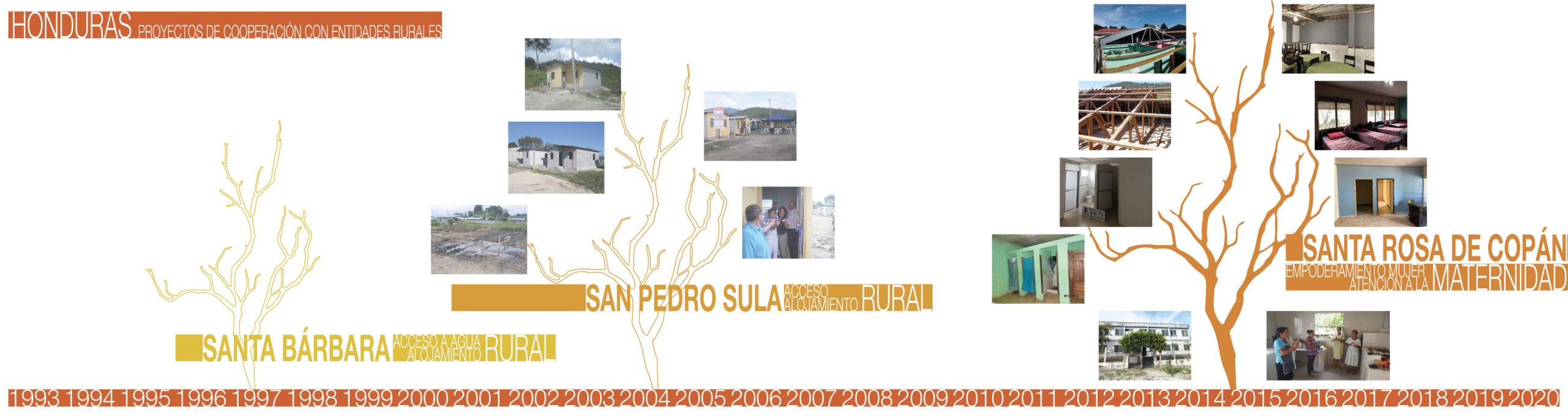 Hogar Maternal en Santa Rosa de Copán